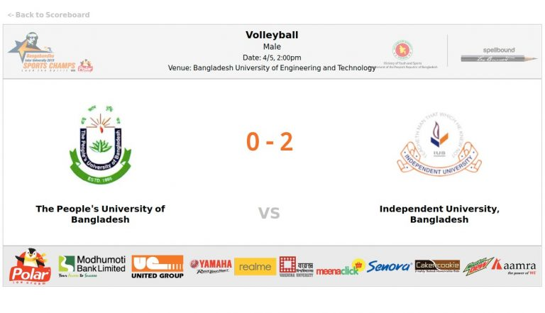 The People's University of Bangladesh VS Independent University, Bangladesh